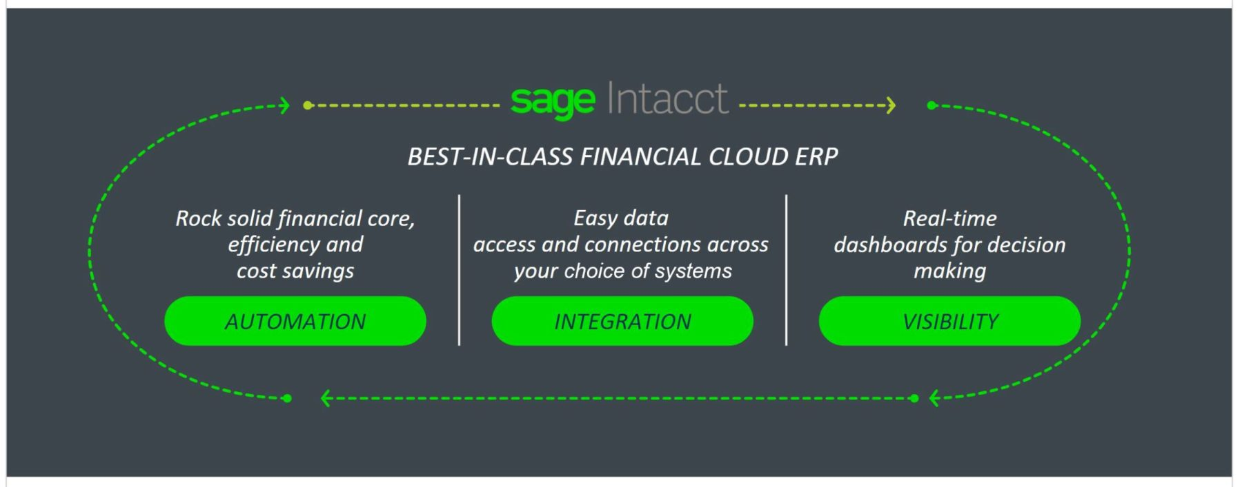 Sage Intacct 3 Key features: Automation, integration, visibility