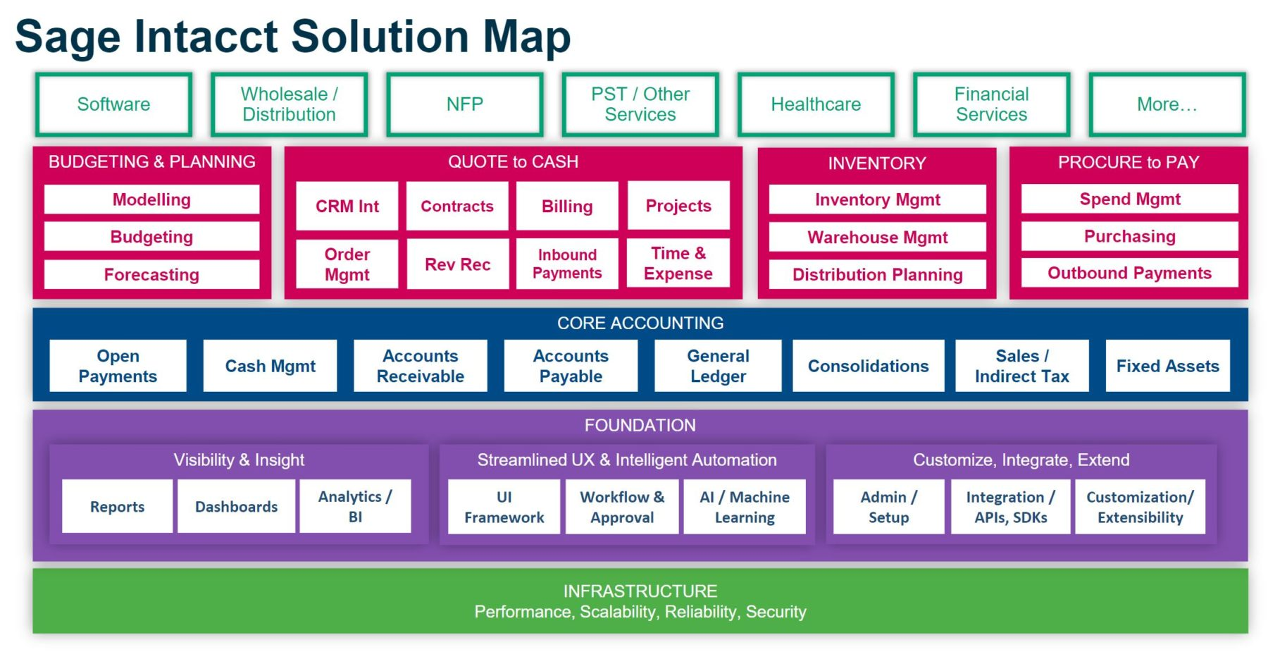 Sage Intacct Solution Map